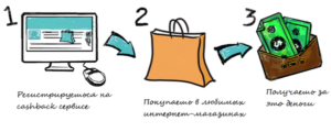 Всего-то 3 простых и бесплатных действия! Не надо больше покупать, оформлять и выигрывать дисконтные карты и таскать их пачками по бутикам! letyshops.ru - это одна большая дисконтная карта на все интернет-магазины!