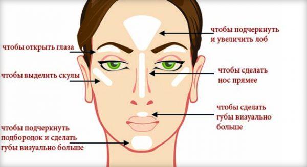 Одна из схем нанесения корректора для подготовки лица под идеальный макияж