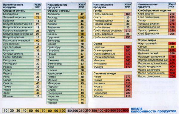 Калорийность всех этих продуктов можно узнать в специальных таблицах.