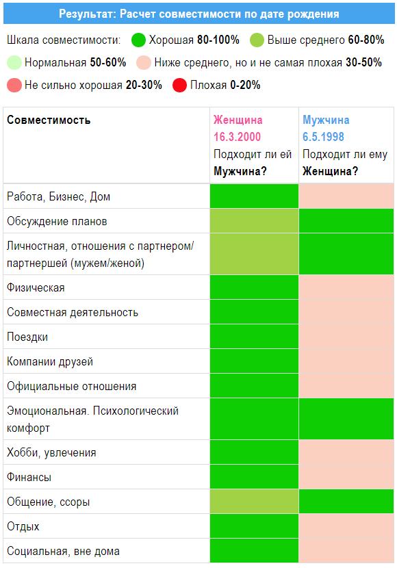 sovmestimost-po-goroskopu-4839483