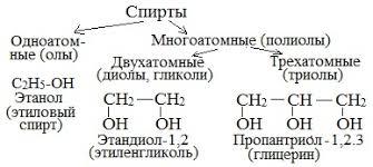 klassifikacija-spirtov-1