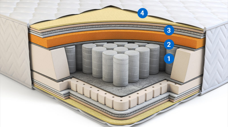 orthopedic-mattress-layers-and-with-pocket-springs