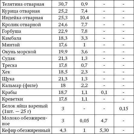 belki-zhiry-uglevody-chto-jeto-takoe-v-kakih-produktah-soderzhatsja-tablica-2