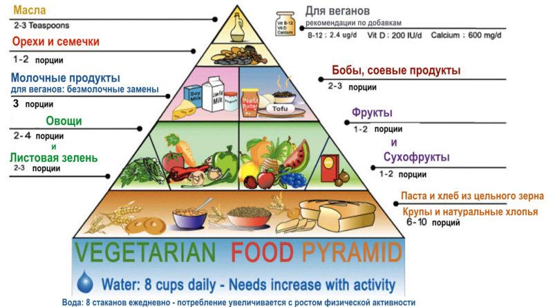 chto-edjat-vegetariancy-osobennosti-raciona-2