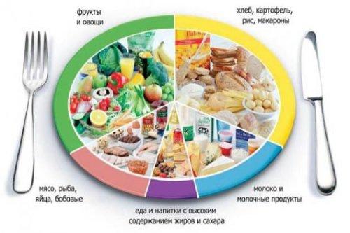 dieta-dlja-ozdorovlenija-kishechnika-2
