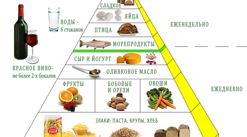 dieta-piramida-2