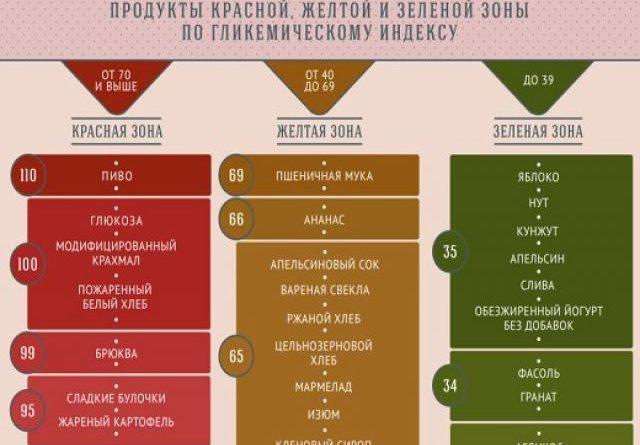 glikemicheskij-indeks-produktov-tablica-zachem-vam-jeto-2
