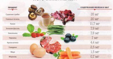 grushevaja-dieta-pri-anemii-i-dlja-obnovlenija-krovi-2