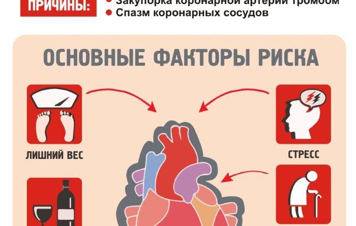 infarkt-miokarda-5