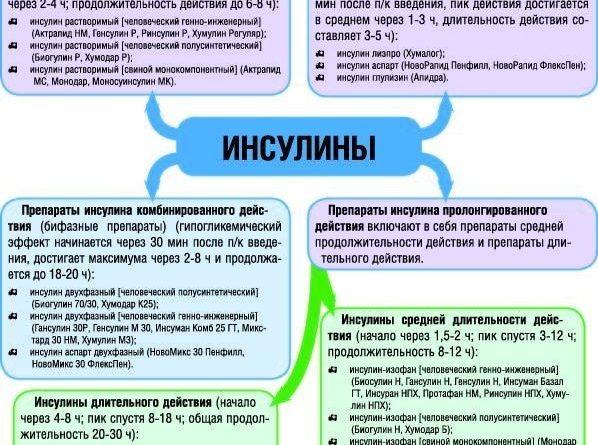 insulin-primenenie-i-osobennosti-2
