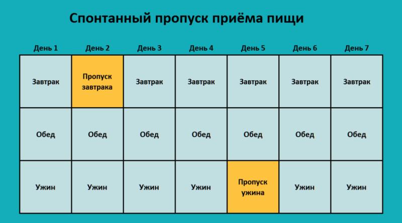 intervalnoe-golodanie-16-2