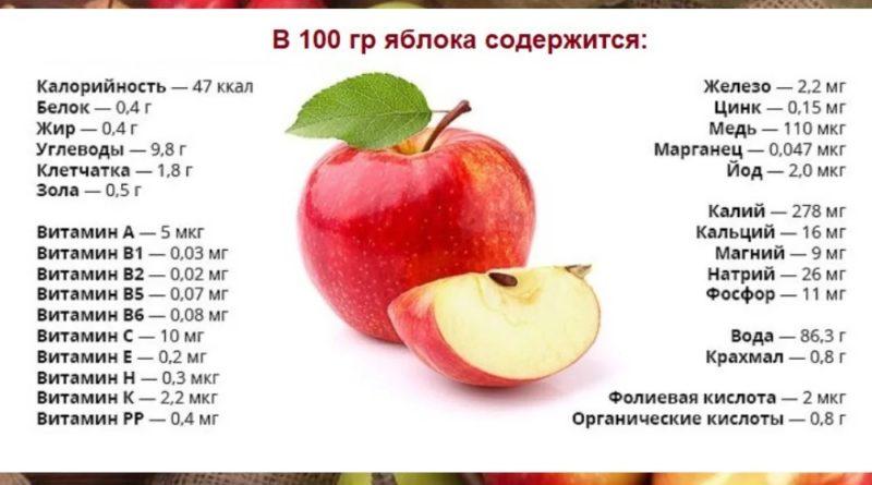 jabloko-opisanie-sostav-kalorijnost-i-pishhevaja-cennost-2