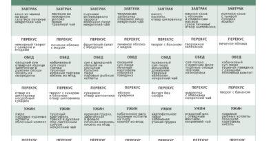 pitanie-dieta-pri-jazve-zheludka-i-dpk-stol-1-kakie-produkty-mozhno-est-i-kakie-nelzja-2
