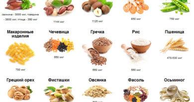 v-kakih-produktah-soderzhitsja-med-tablica-2