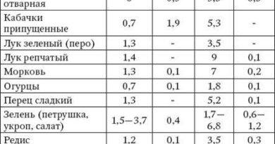 v-kakih-produktah-soderzhitsja-naibolshee-kolichestvo-belkov-tablica-2