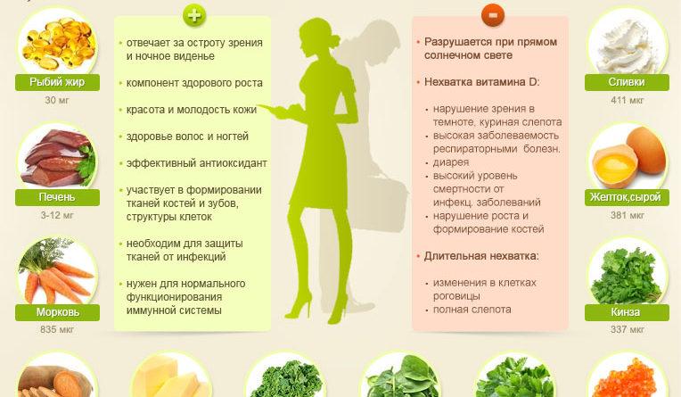 vitamin-a-rol-v-organizme-norma-sovety-po-primeneniju-2